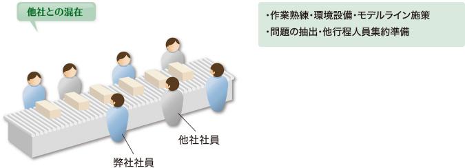 導入システムStep1説明図